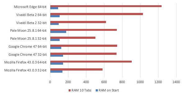 32 vs 64 bit browsers versions (2)