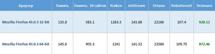32 vs 64 bit browsers versions (Firefox)