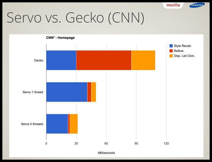 firefox-engine-gecko-vs-servo