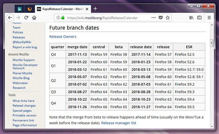 Расписание выхода версий Firefox