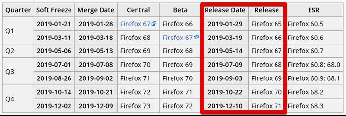 Расписание будущих выпусков Mozilla Firefox
