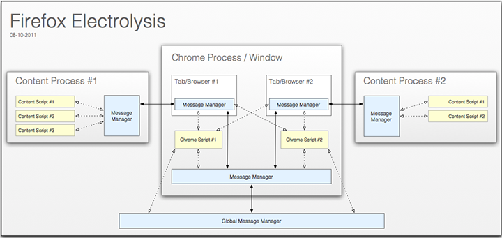 В Firefox 36 будет реализована технология  разделения процессов_1