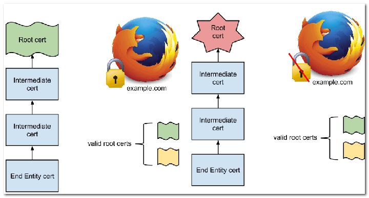 прикреплении публичных ключей (public key pinning) в Firefox 32