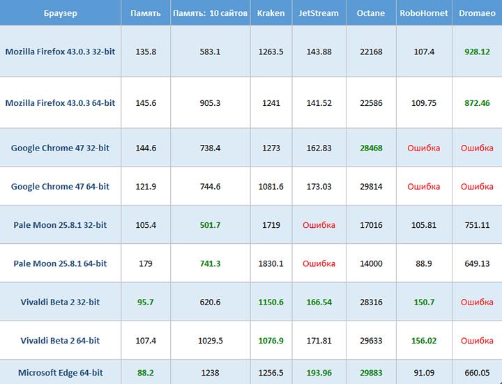 32 vs 64 bit browsers versions (1)