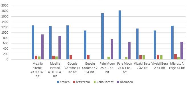 32 vs 64 bit browsers versions (3)