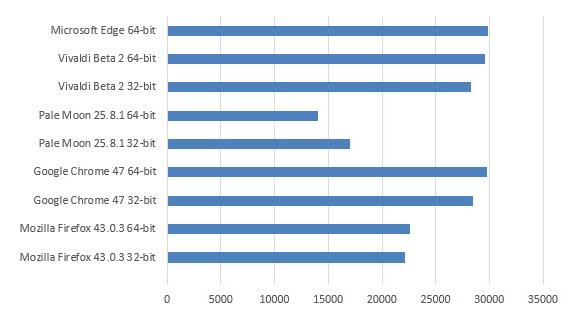 32 vs 64 bit browsers versions (4)
